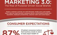 13-07-30 Marketing 3.0