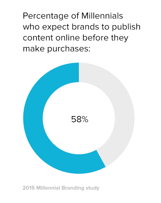 Millennials and Media: Why Brands That Don't Publish Are in Big Trouble