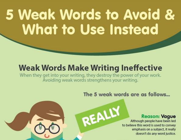 Improve your marketing writing – eliminate weak words [INFOGRAPHIC]