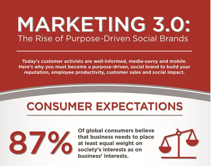 marketing 3.0 social media blog